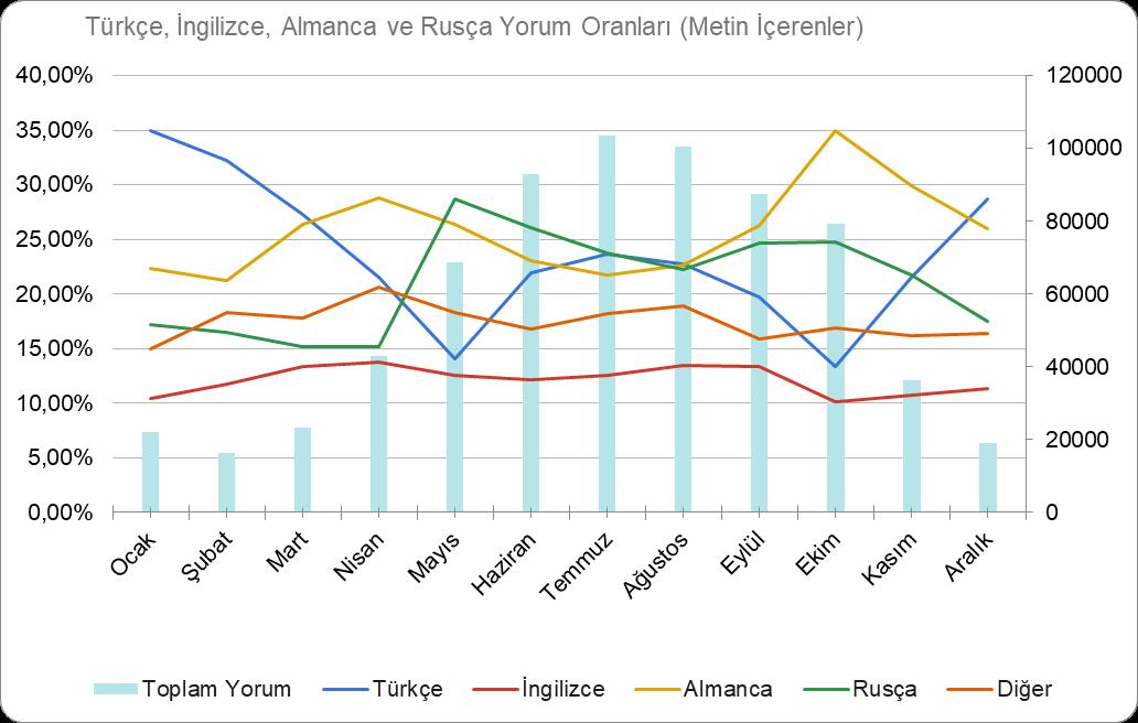 2019 yılı Türkçe, İngilizce, Almance ve Rusça online yorum oranları